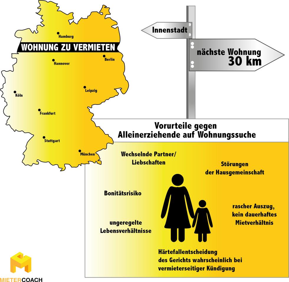 Infografik: Vorurteile gegen Alleinerziehende auf Wohnungssuche